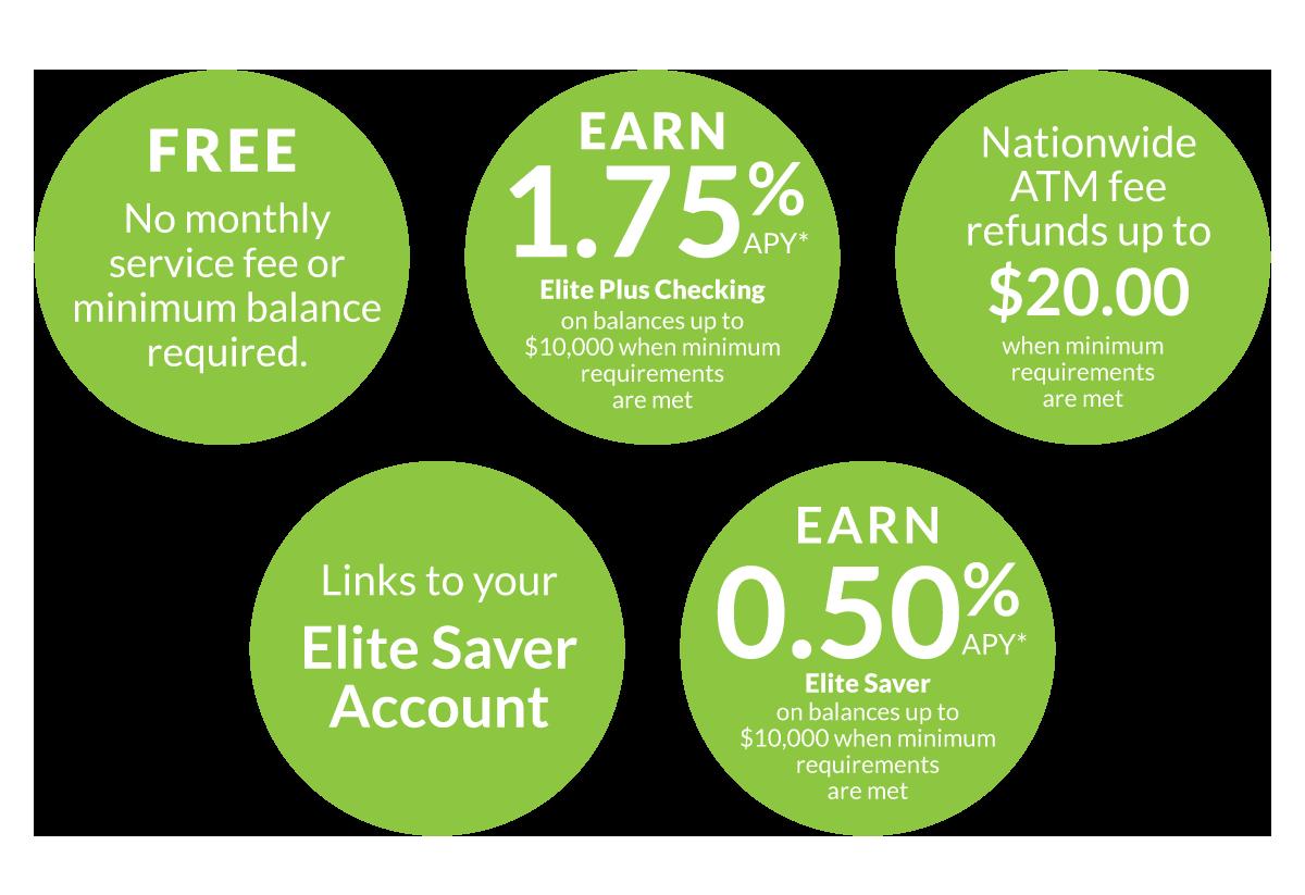 Elite Plus/Saver Checking Information